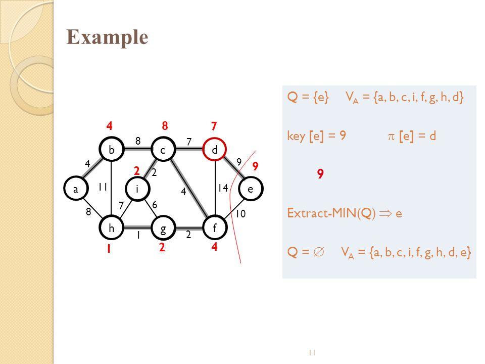 Example Q = {e} VA = {a, b, c, i, f, g, h, d} key [e] = 9  [e] = d 9